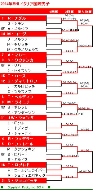 男子3回戦の対戦結果とドロー表<BNLイタリア国際男子> - テニス365 ...