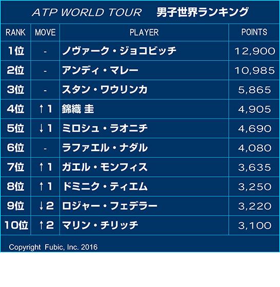 ランキング テニス 世界