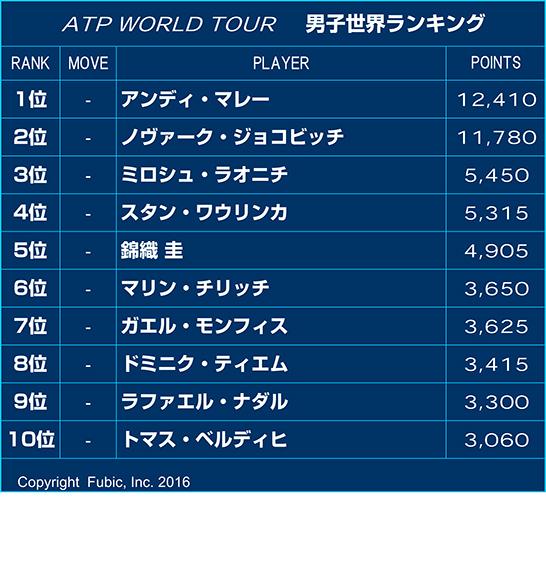 ランキング テニス 世界テニス選手収入ランキングトップ10、錦織圭・大坂なおみもランクイン!