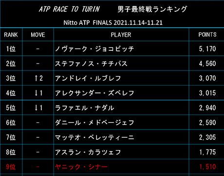 ルブレフ3位 21日付最終戦ランク